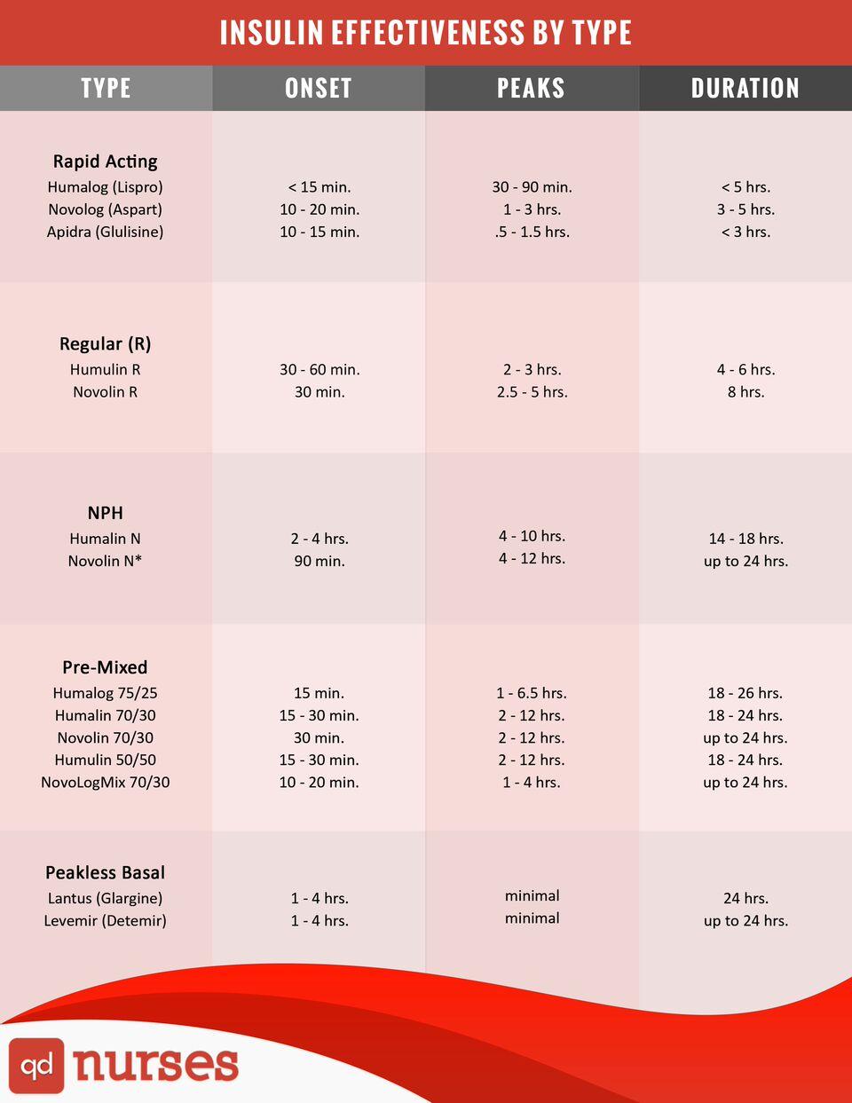 Insulin Effectiveness By Type